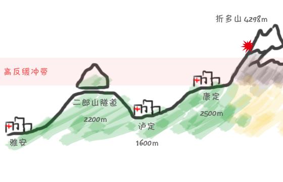 雅安-折多山路线示意图